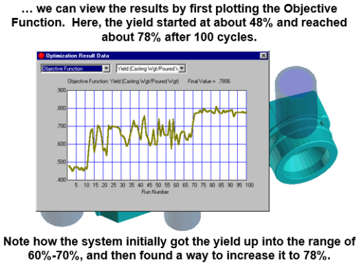 yield optimized