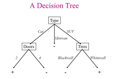 decision tree advantages and disadvantages Archives