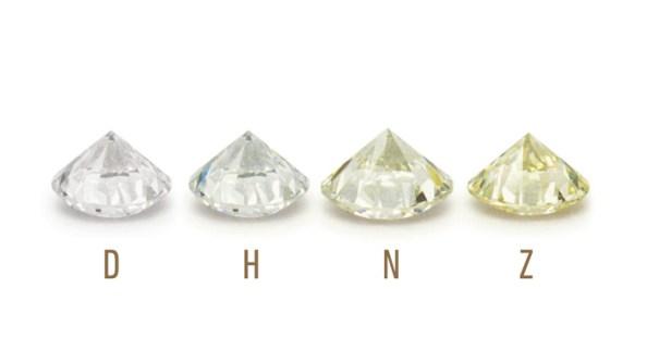 GIA Diamond Color Chart