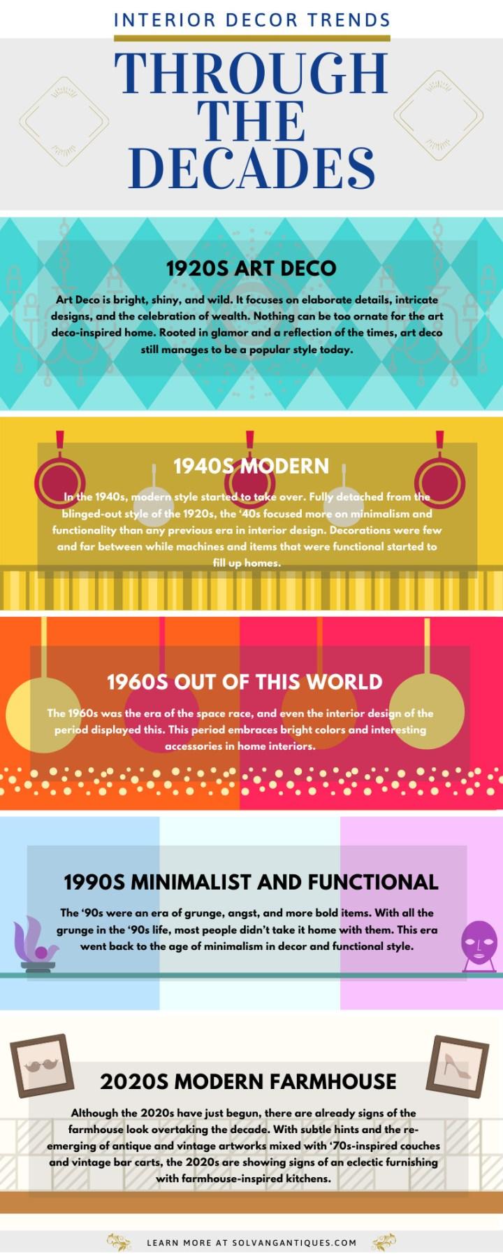 Interior Decor Trends Through the Decades