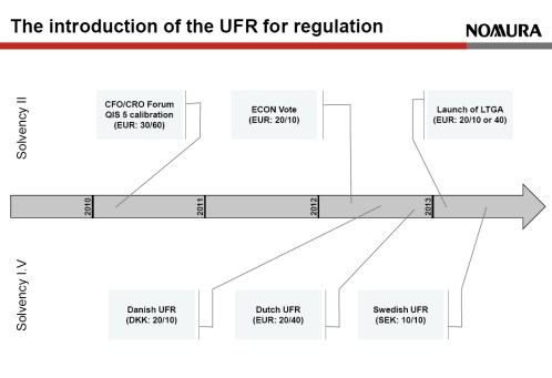 Introduction of the UFR for regulation