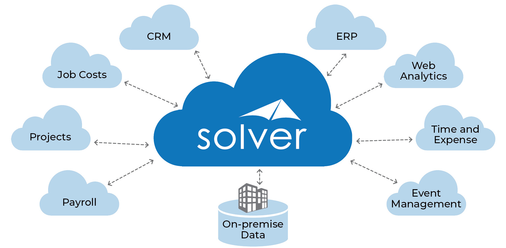 Solver Data Integration