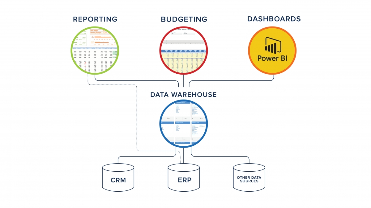 budgeting, reporting, data warehouse, power bi, dashboards
