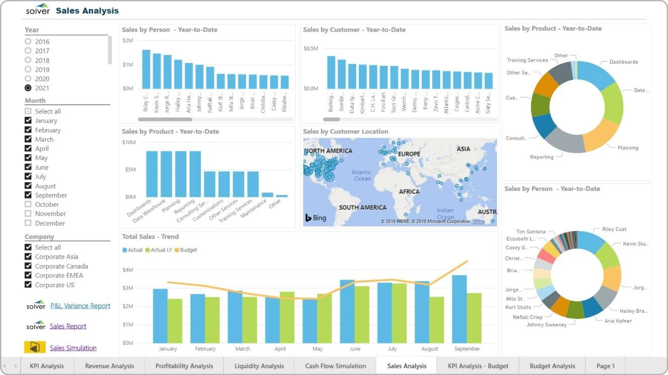 Sales Analysis Dashboard