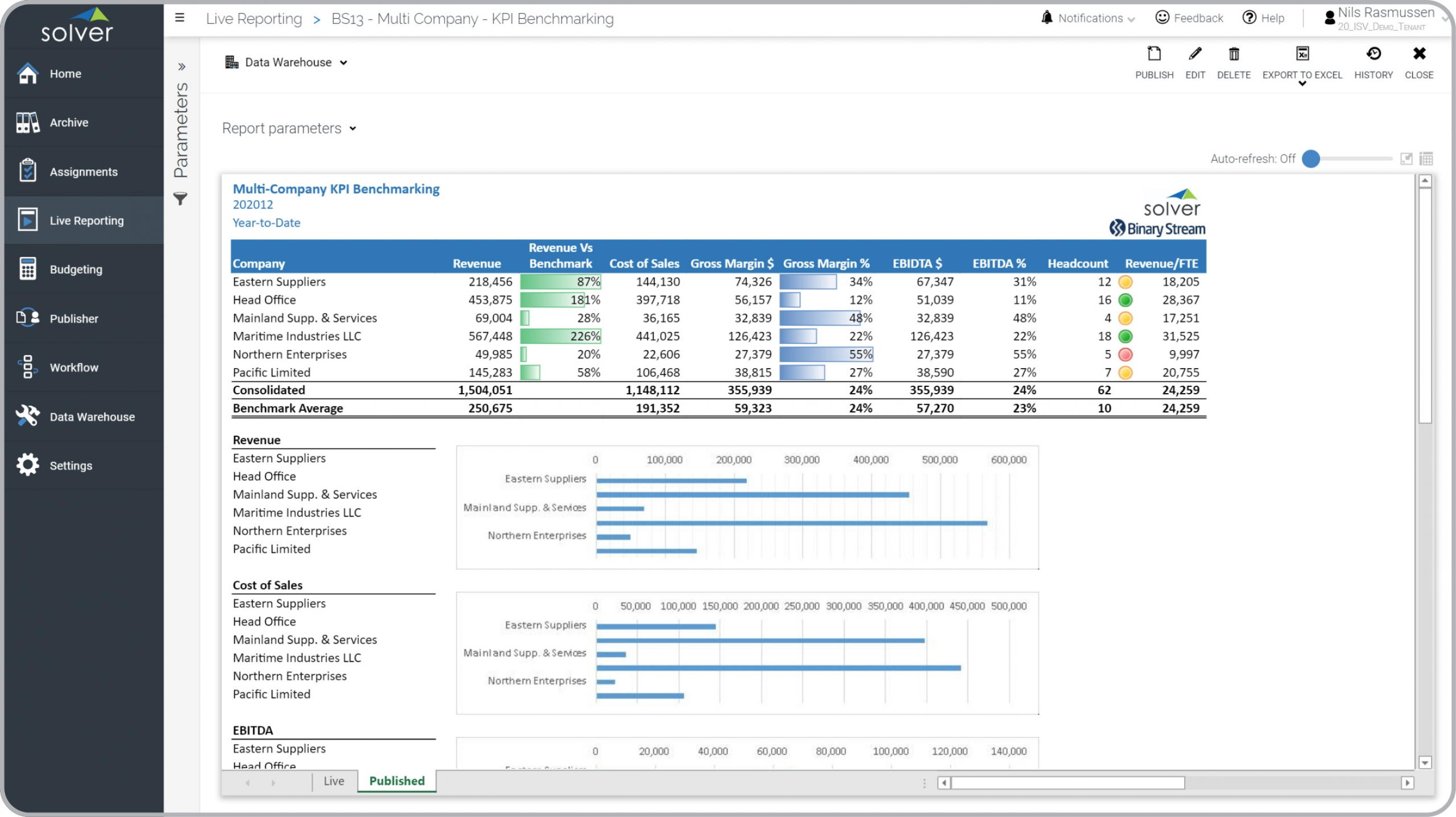 Multi-company KPI Benchmarking