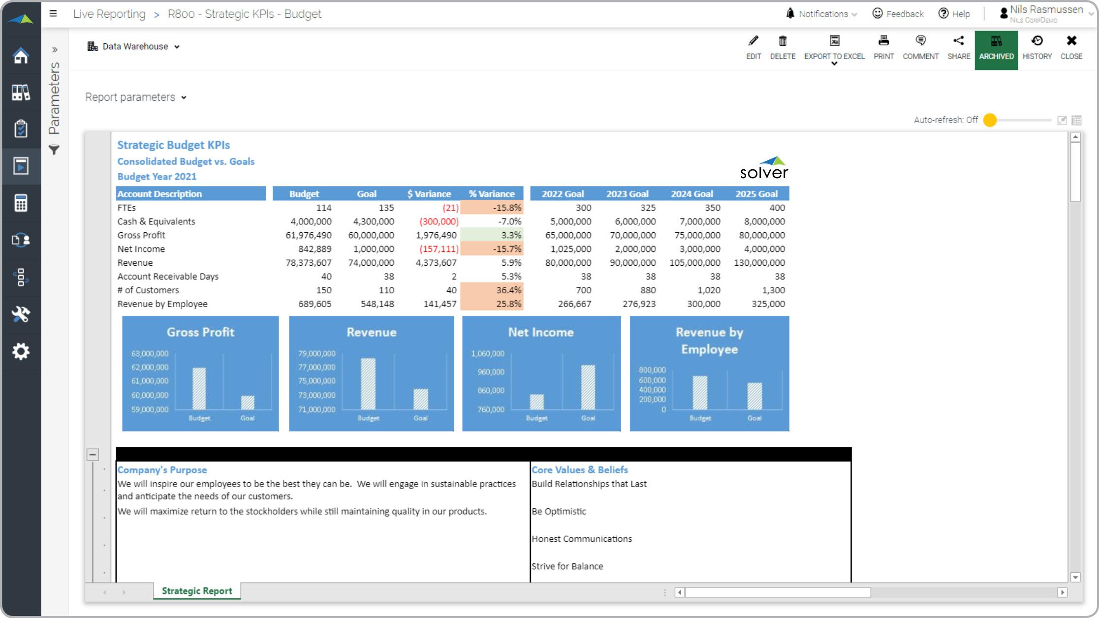 Informe de KPI de presupuesto anual