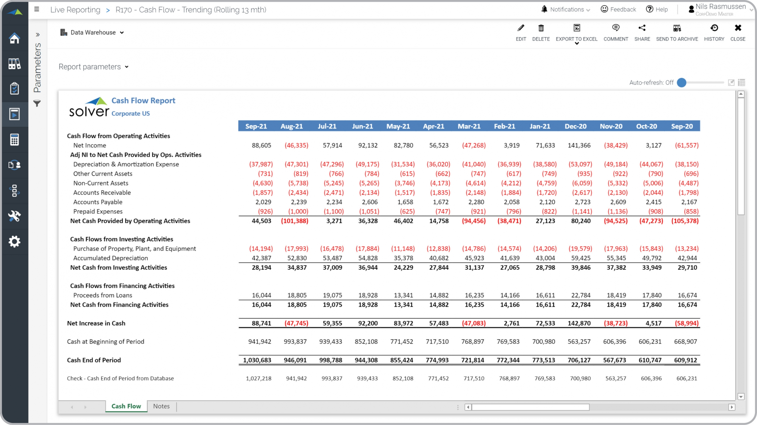 Rolling 13 Month Cash Flow Report Example