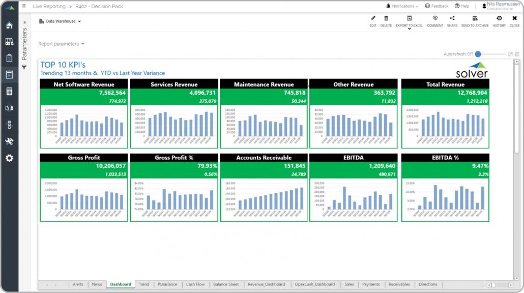 13 month trend KPI analysis dashboard