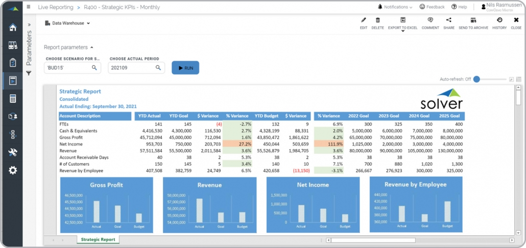 recommended cpm software tool for kpi reporting with variances multiyear goals dashboard