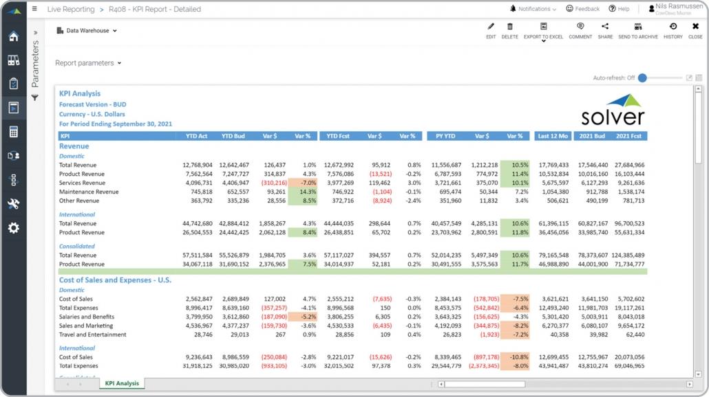 kpi report budget last year forecast variances