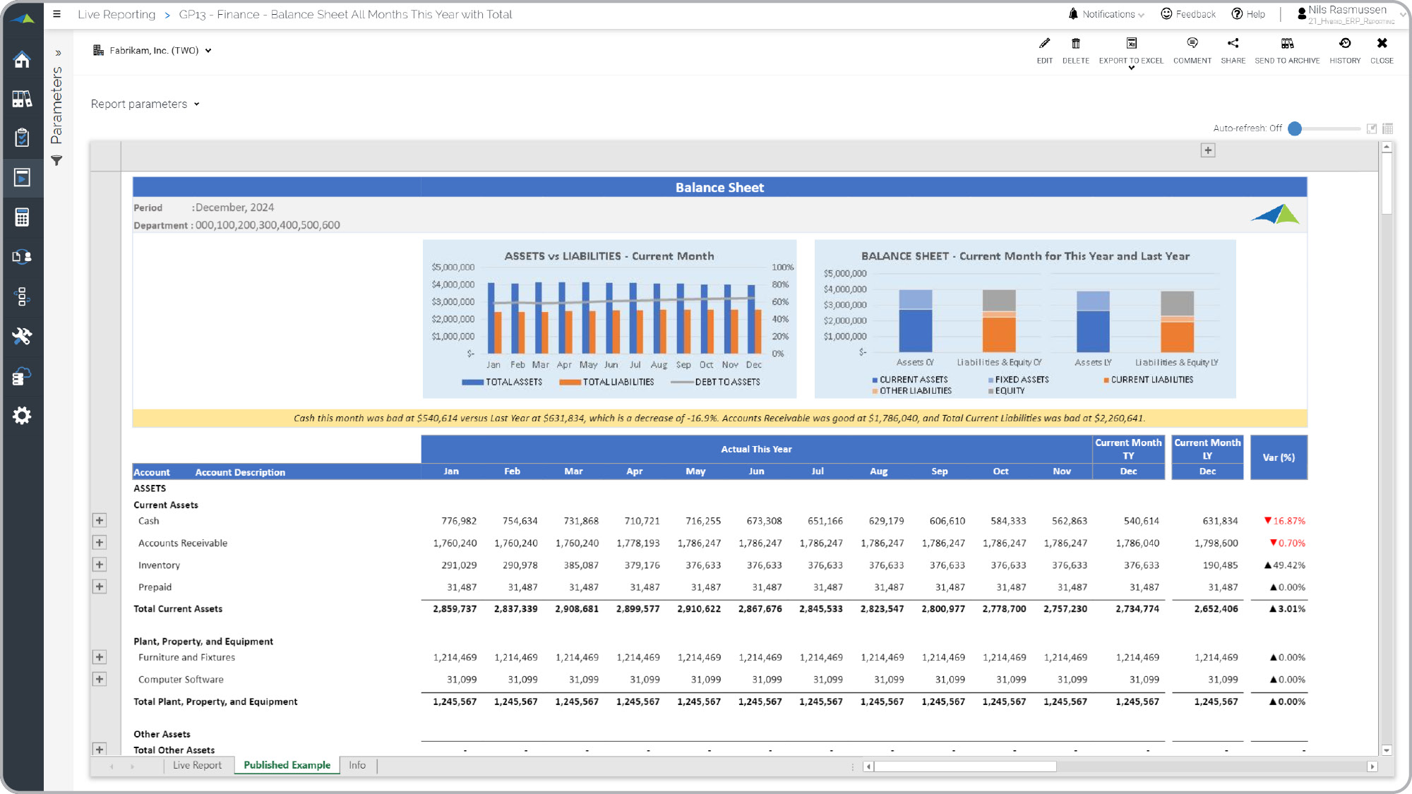 Trended Balance Sheet Example with KPIs