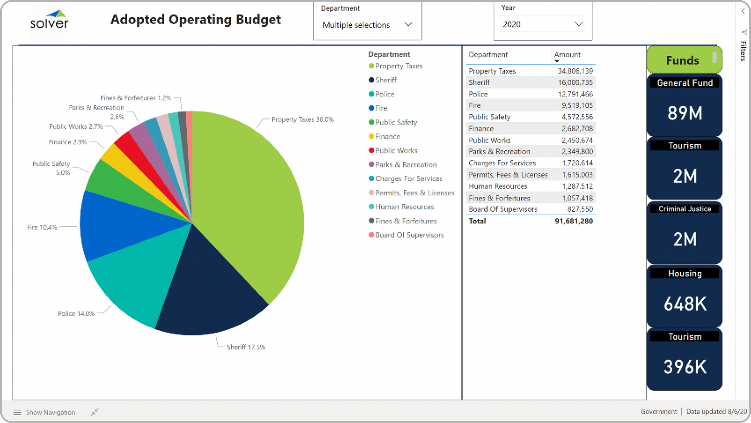 Example of an Operating Budget Dashboard for Public Sector