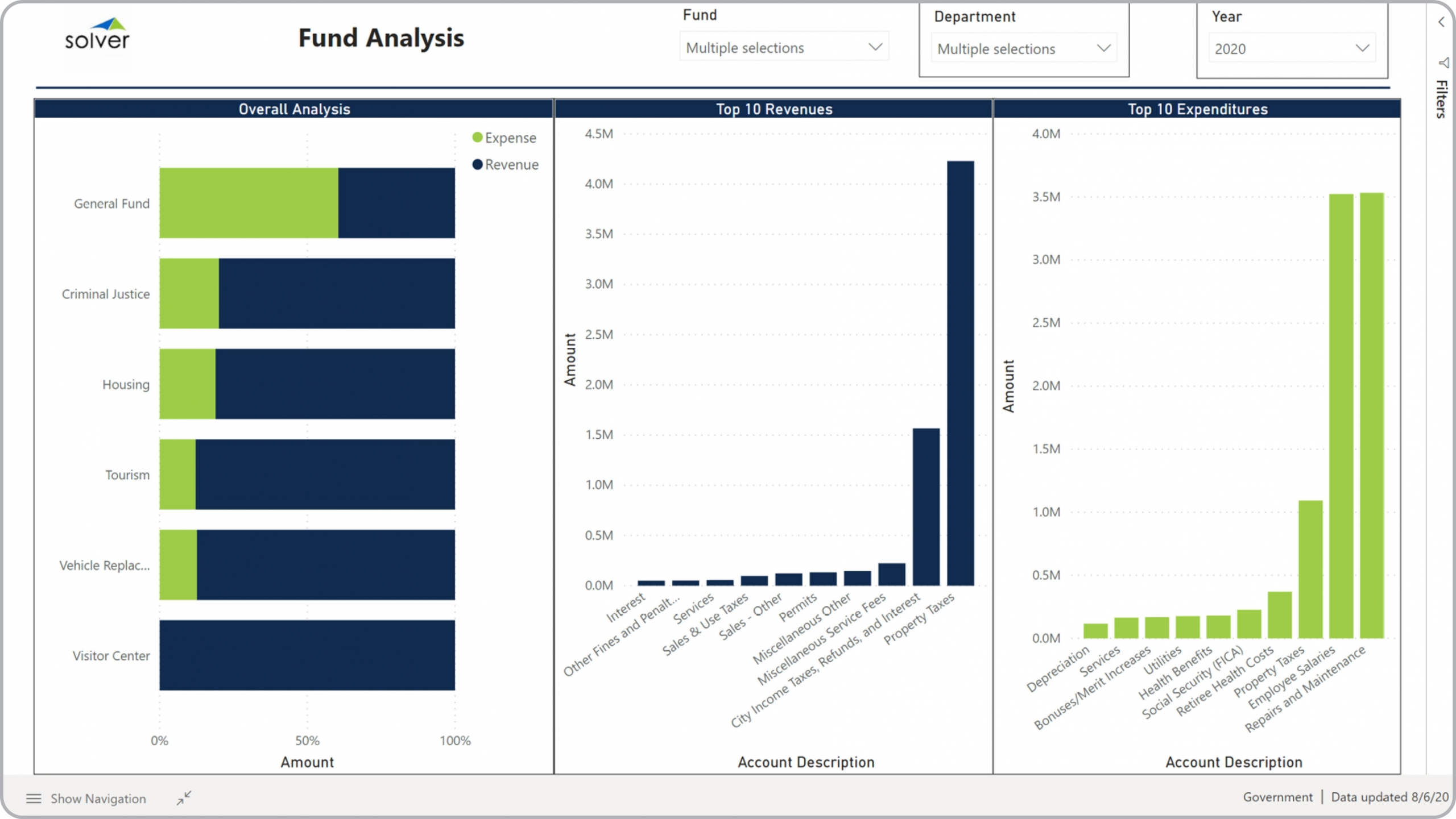 Example of a Fund Budget Analysis Dashboard for Public Sector