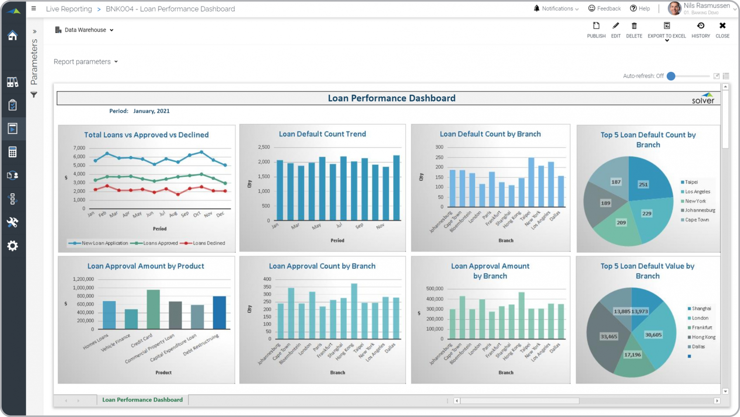Bank – Loan Performance Dashboard