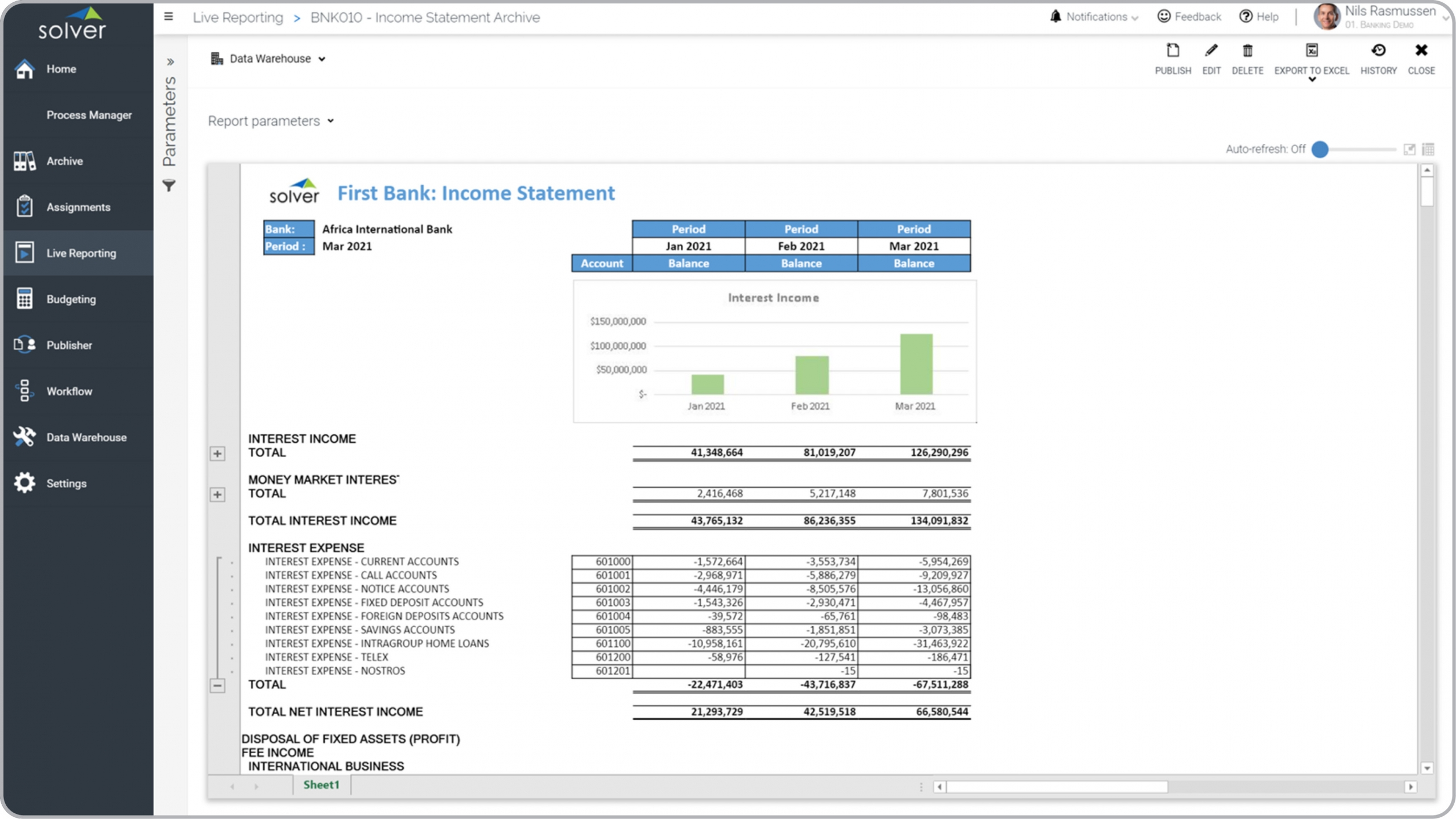 Bank – Income Statement – Monthly Trend