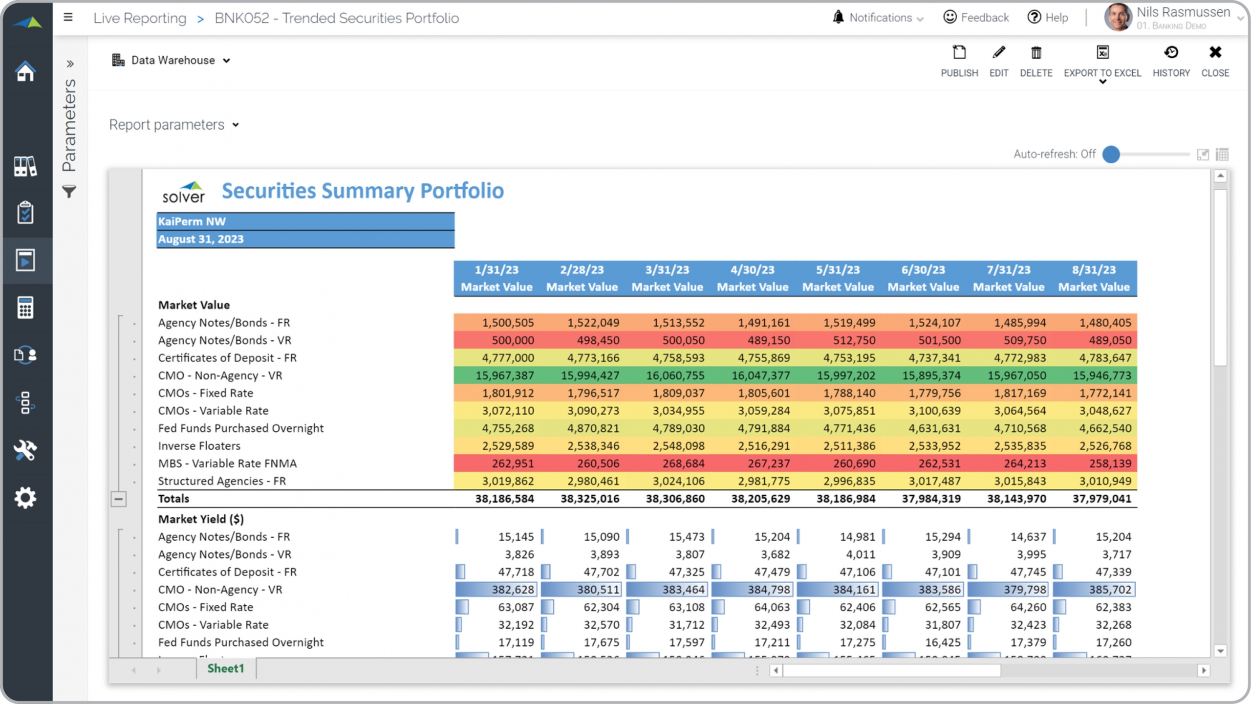 Bank – Securities Summary Portfolio – Trended