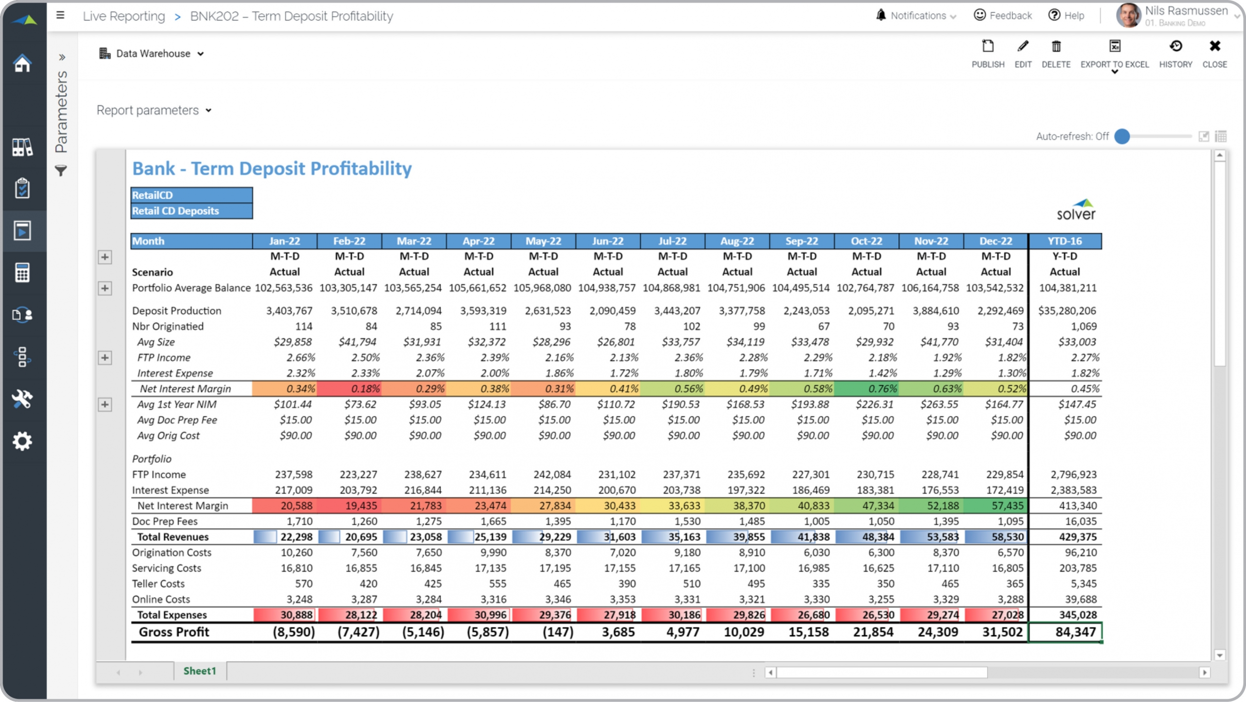 Bank – Term Deposit Profitability