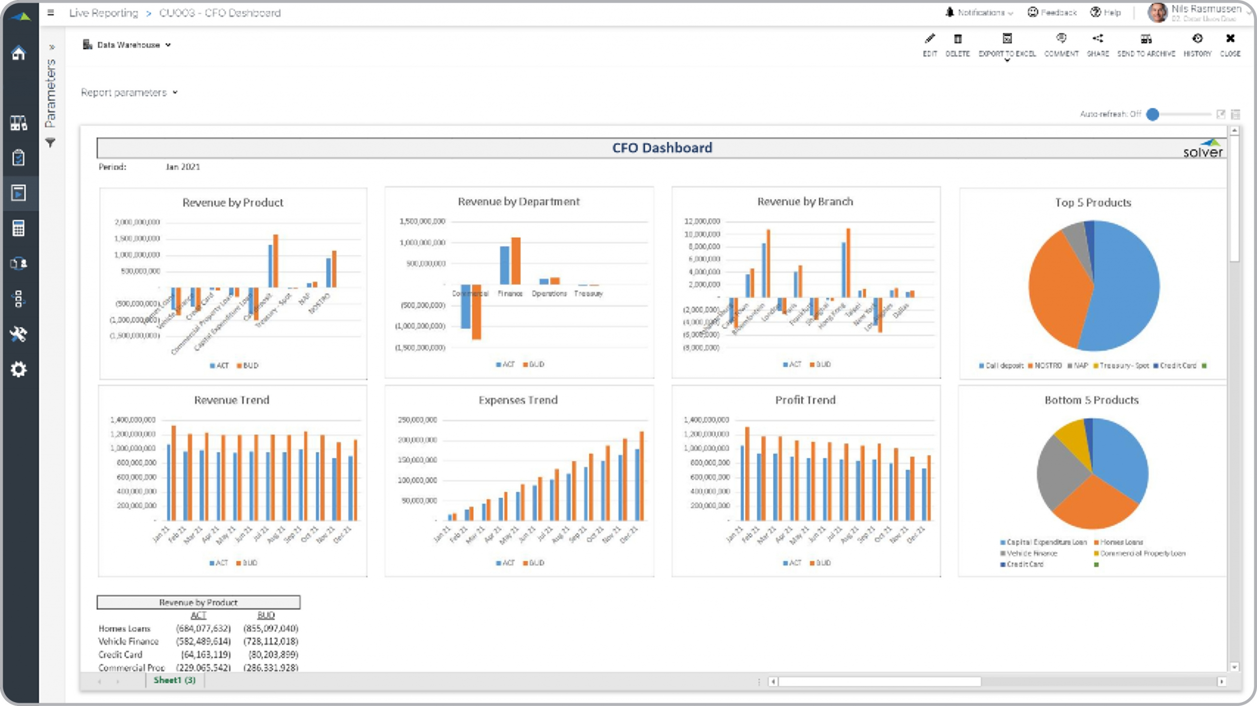Credit Union – CFO Dashboard
