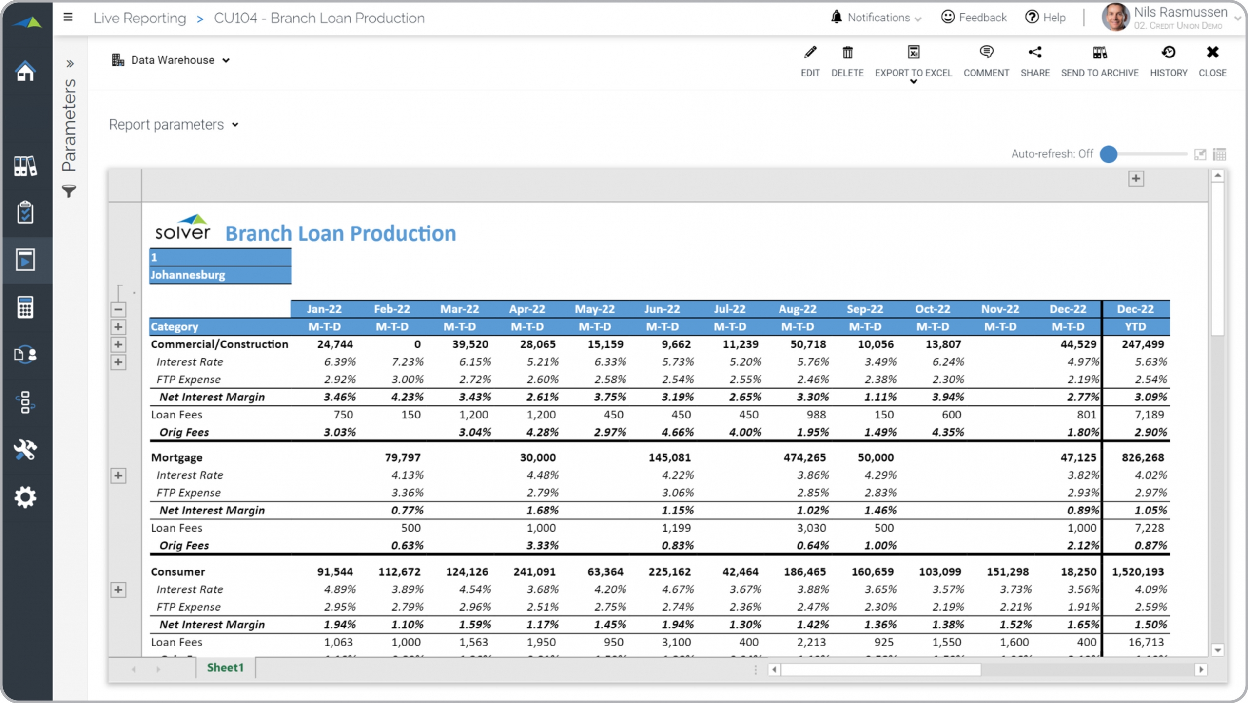 Credit Union – Branch Loan Production