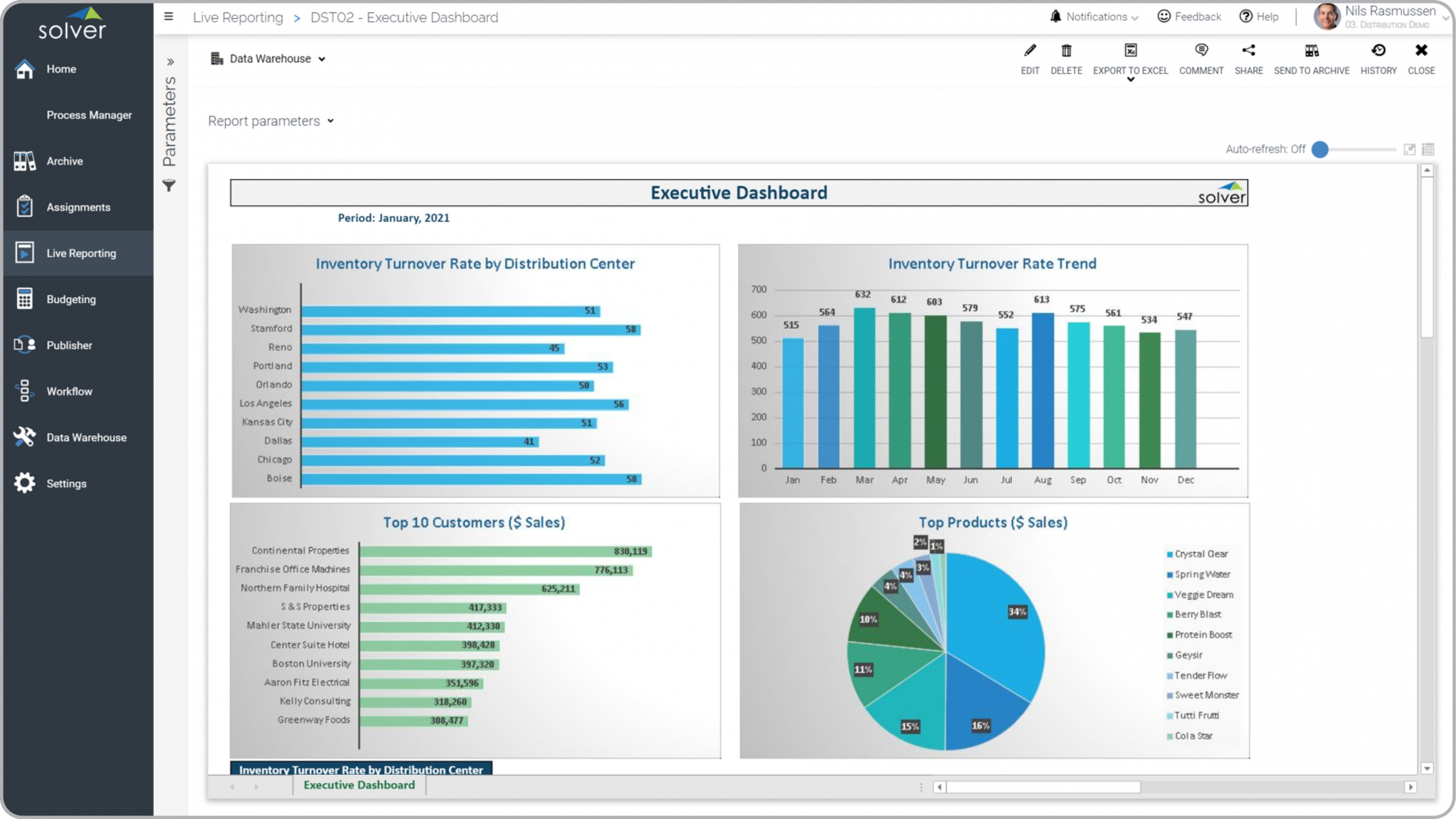 Distr – Executive Dashboard