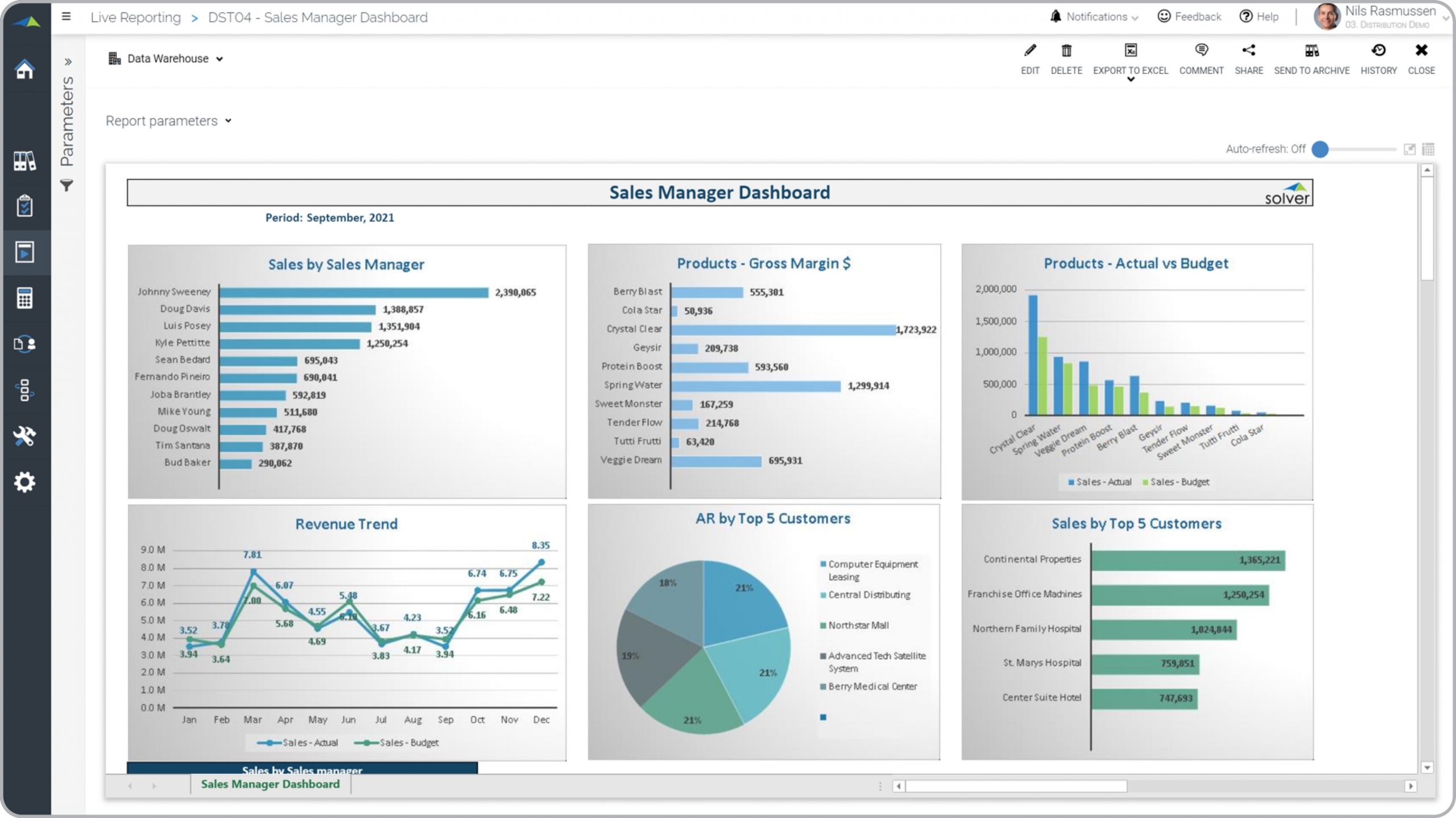 Example of a Sales Manager Dashboard for a Distribution Company