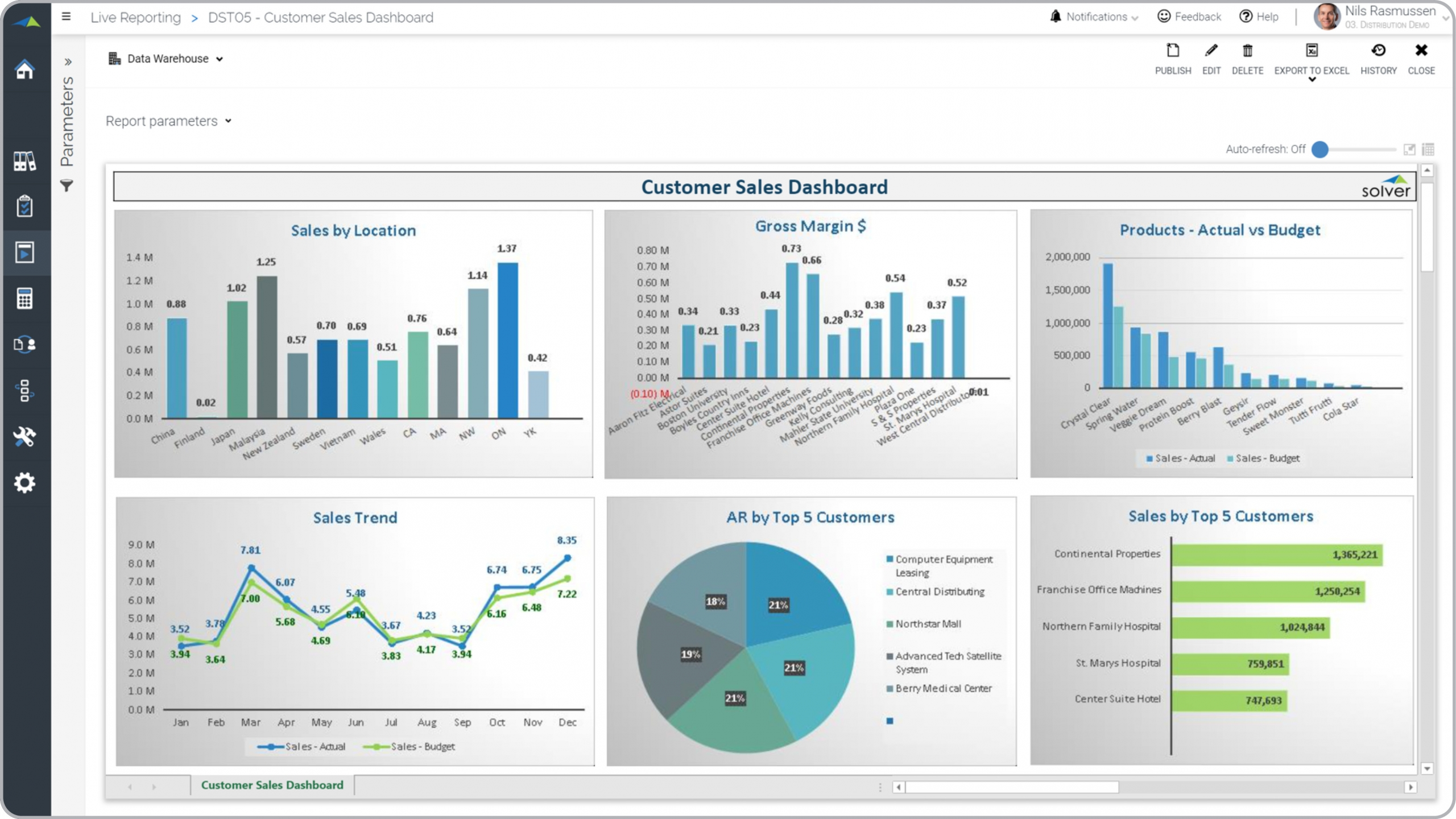Example of a Customer Sales Dashboard for a Distribution Company