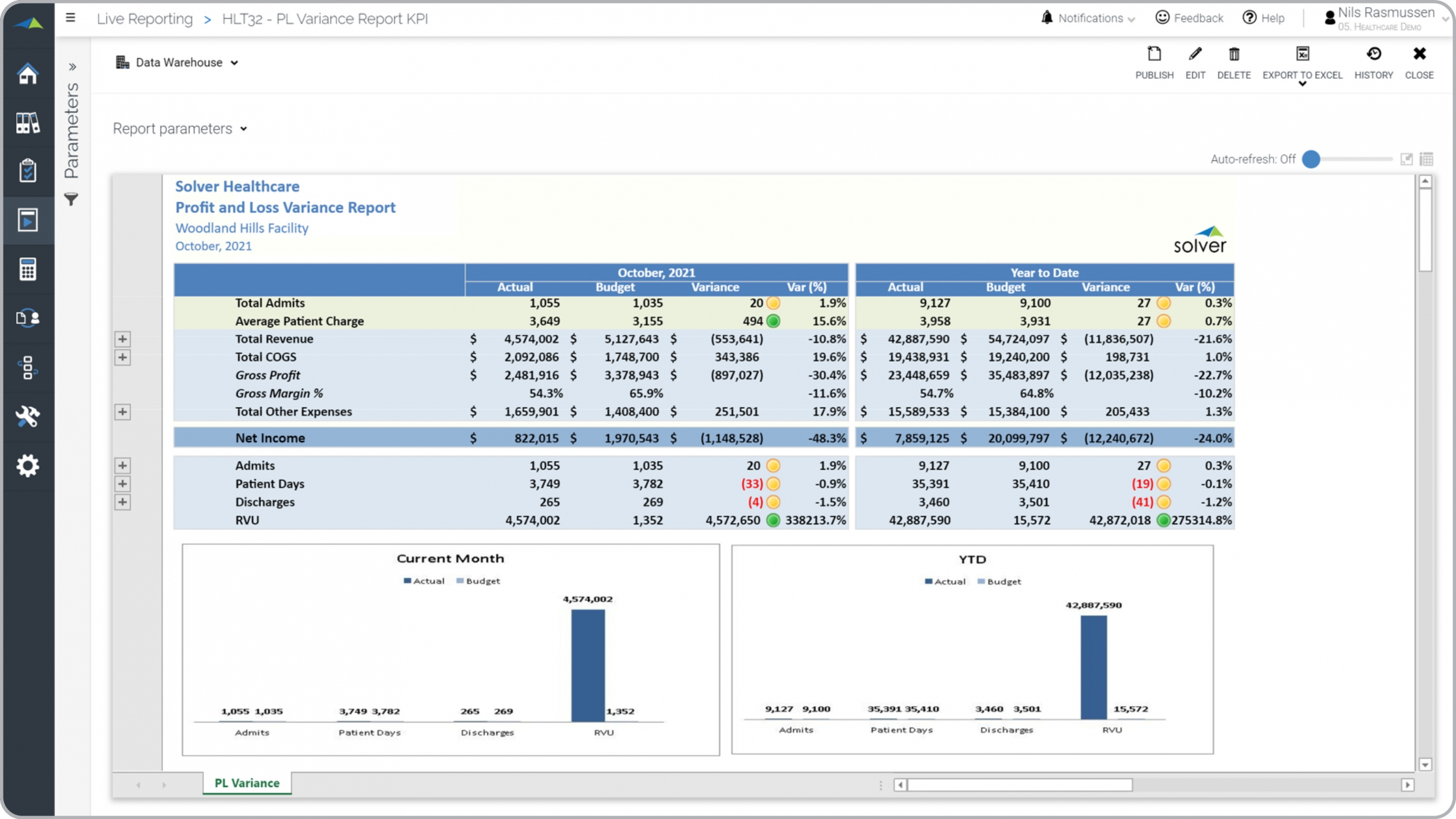Health – P&L Variance with KPIs
