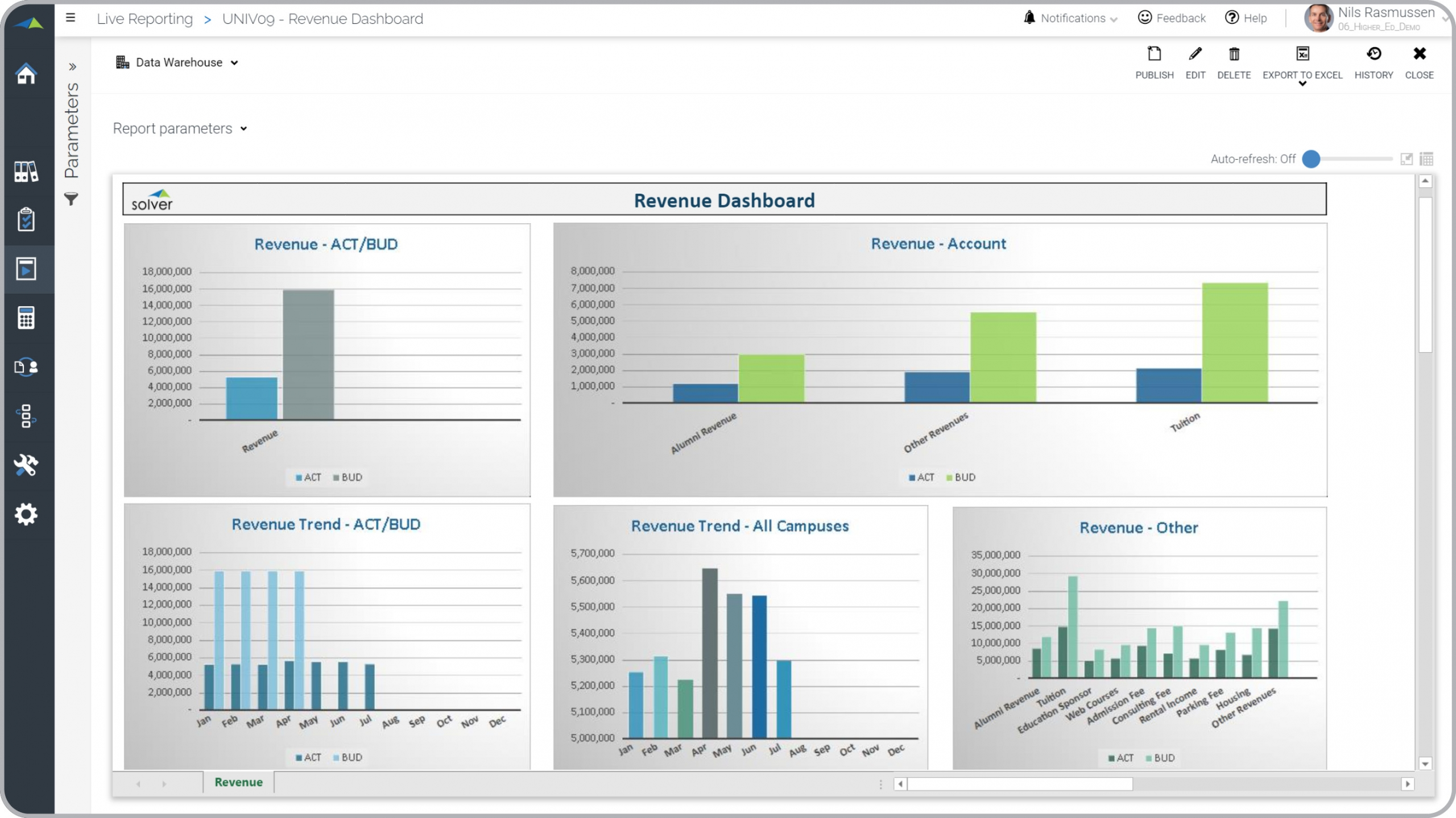 Higher Education Revenue Dashboard Example