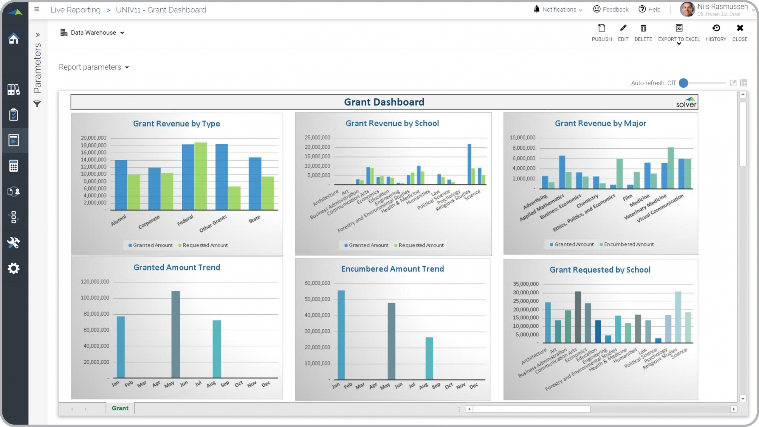 Higher Ed – Grant Dashboard