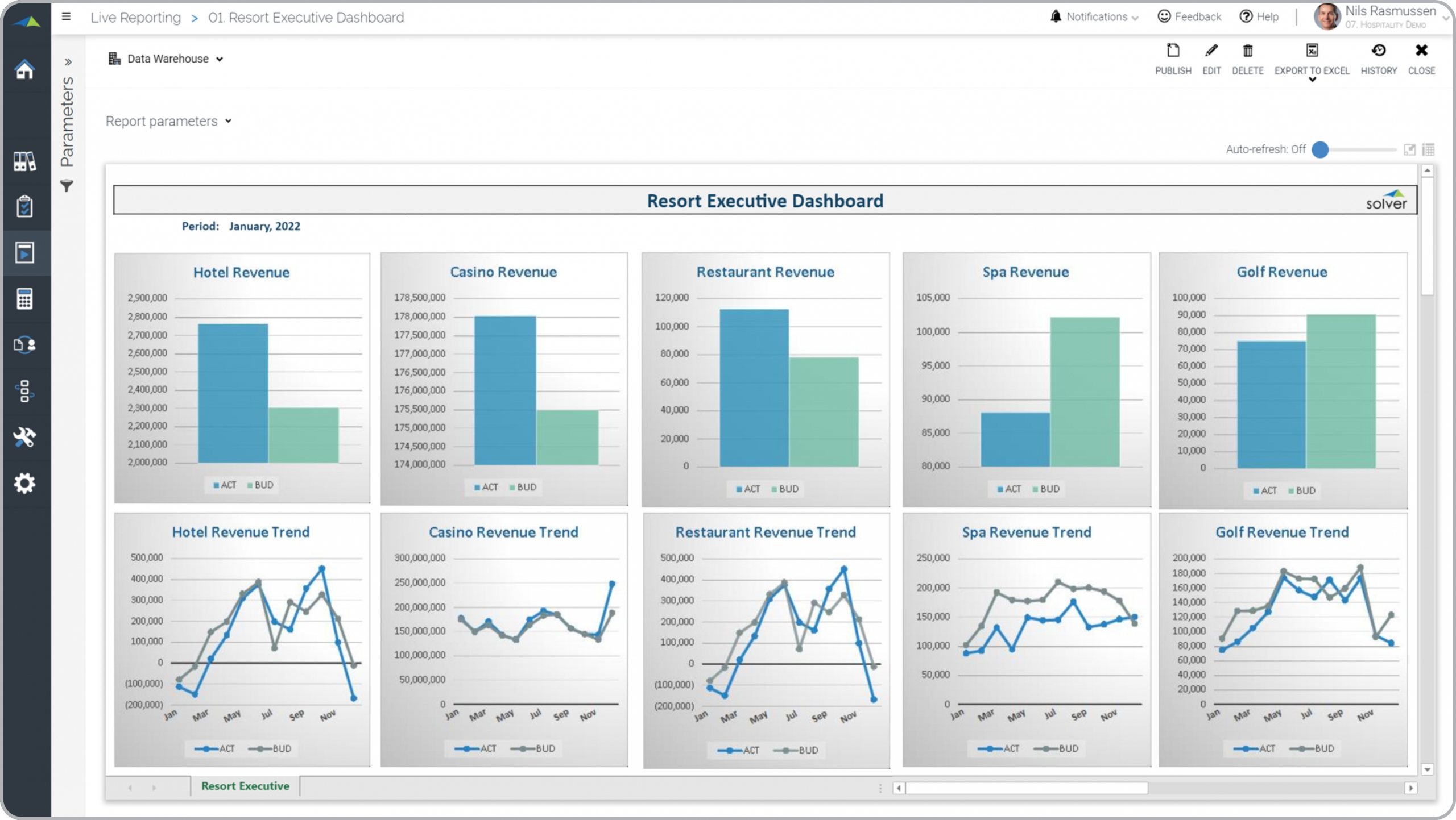 Hospitality – Executive Dashboard