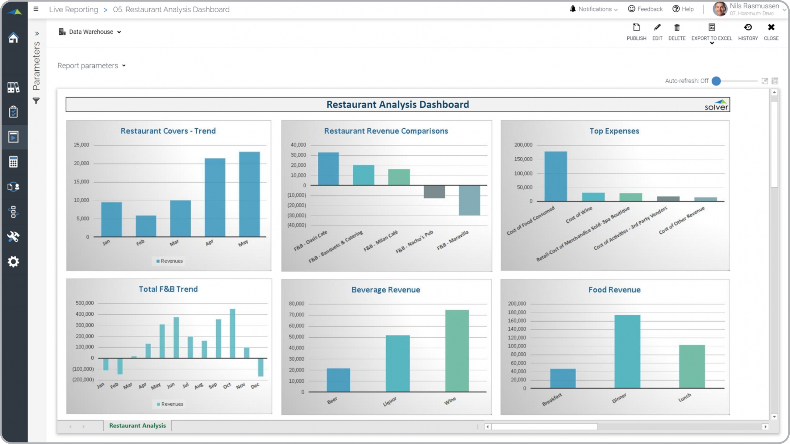 Hospitality – Restaurant Analysis Dashboard