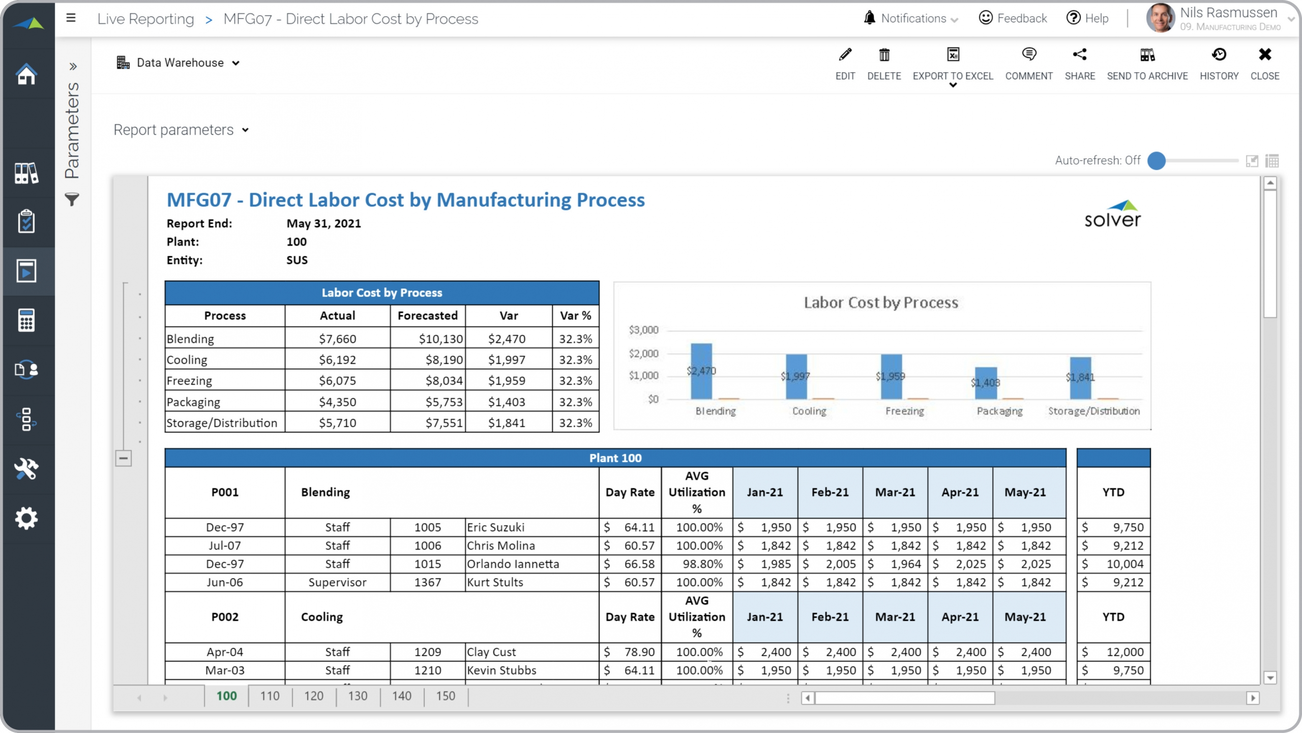 Mfg – Direct Labor Cost by Process