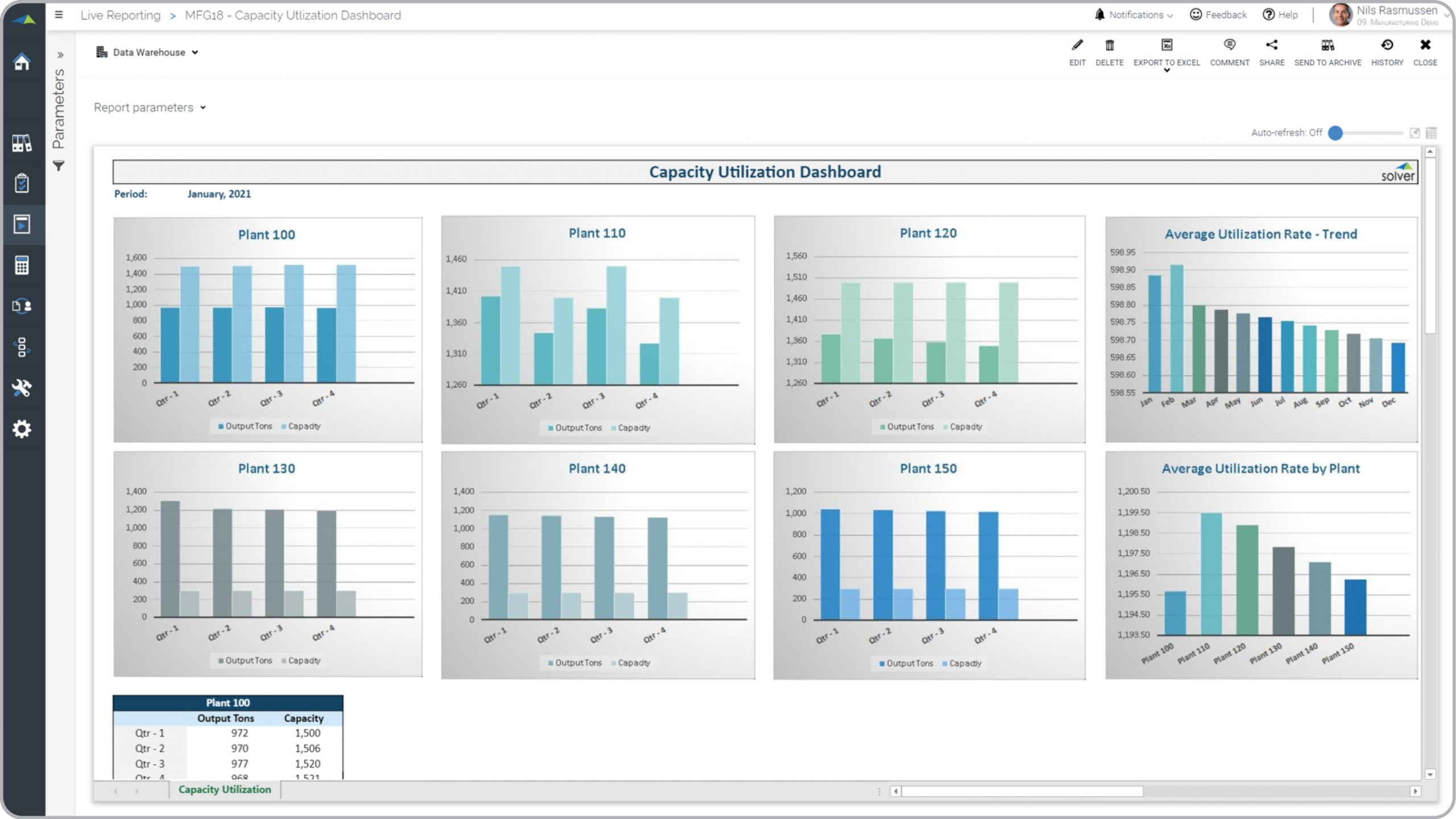 Example of a Capacity Utilization Dashboard with Manufacturing Plant Comparisons