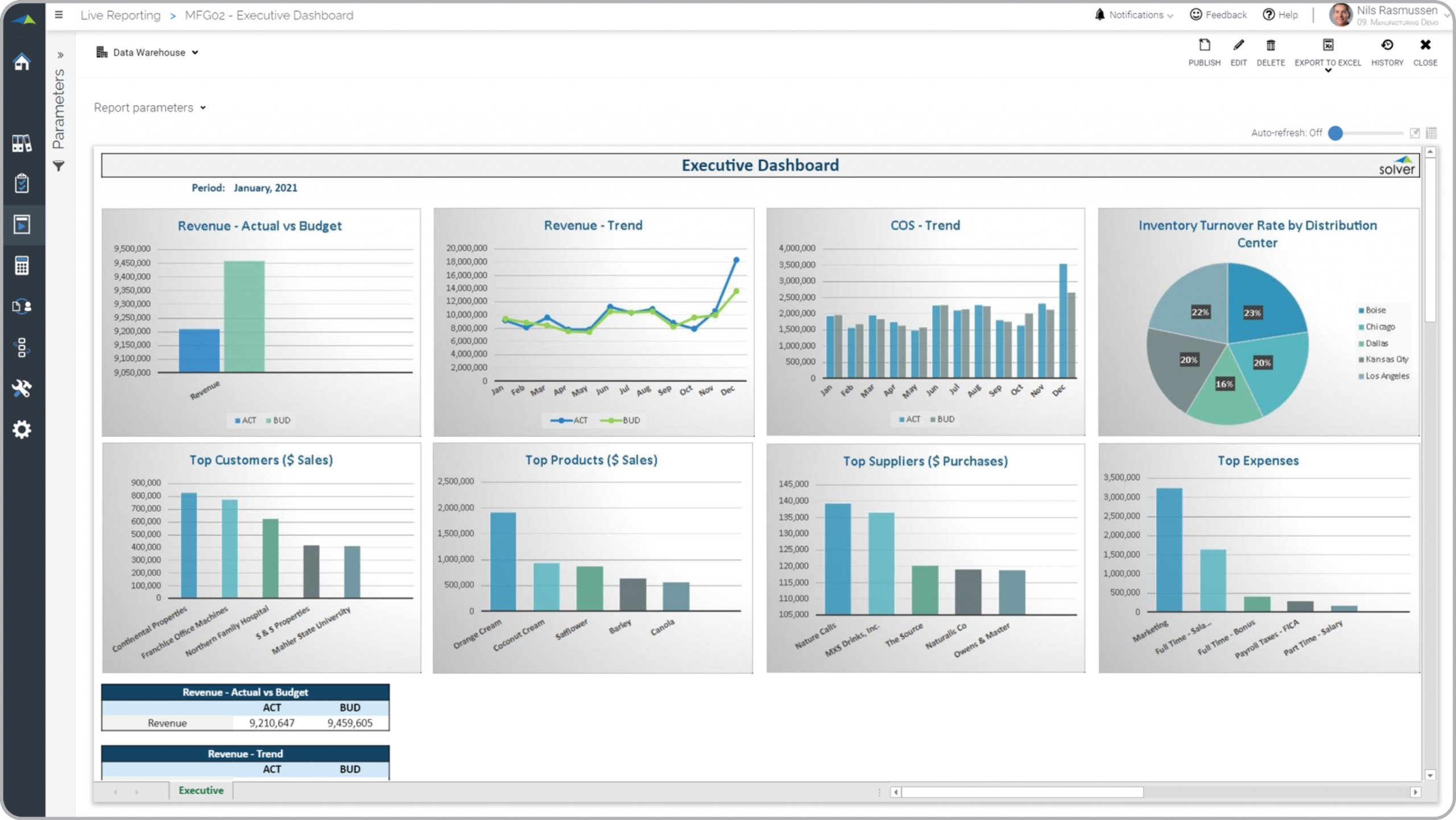 Example of an Executive Dashboard for a Manufacturing Business
