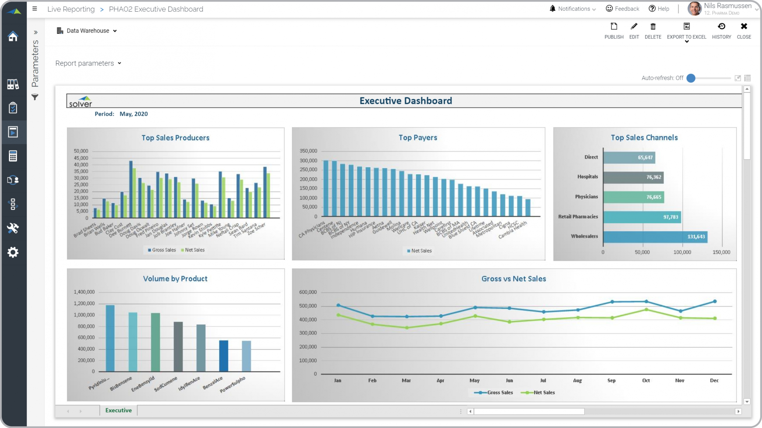 Pharma – Executive Dashboard