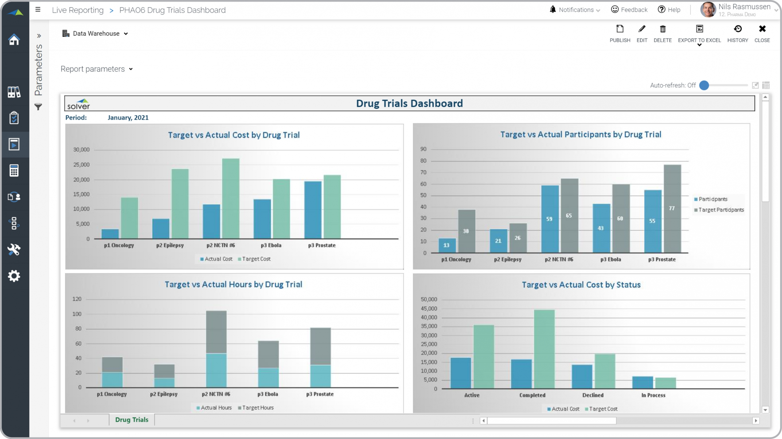 Pharma – Drug Trials Dashboard