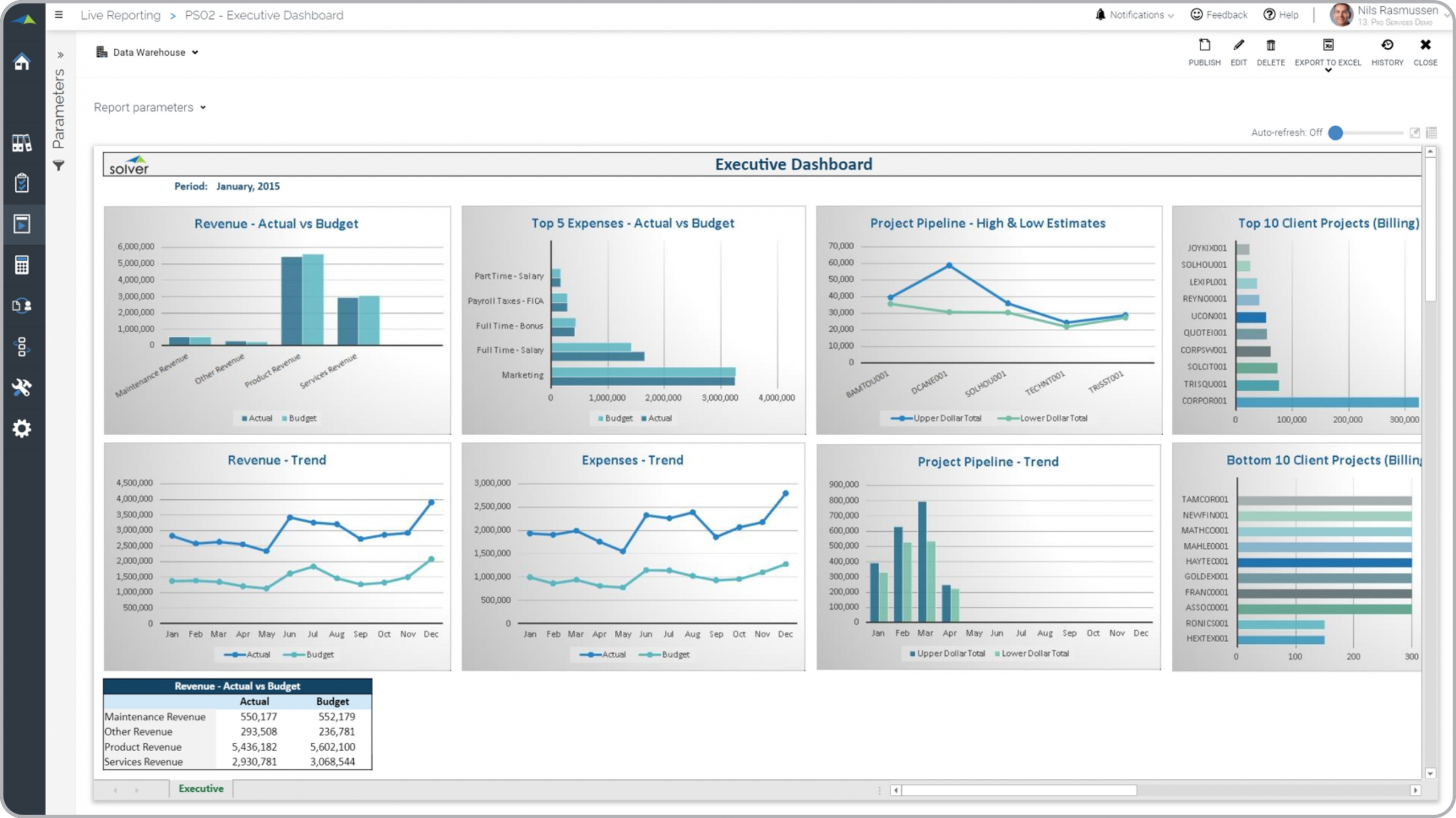 Professional Services – Executive Dashboard