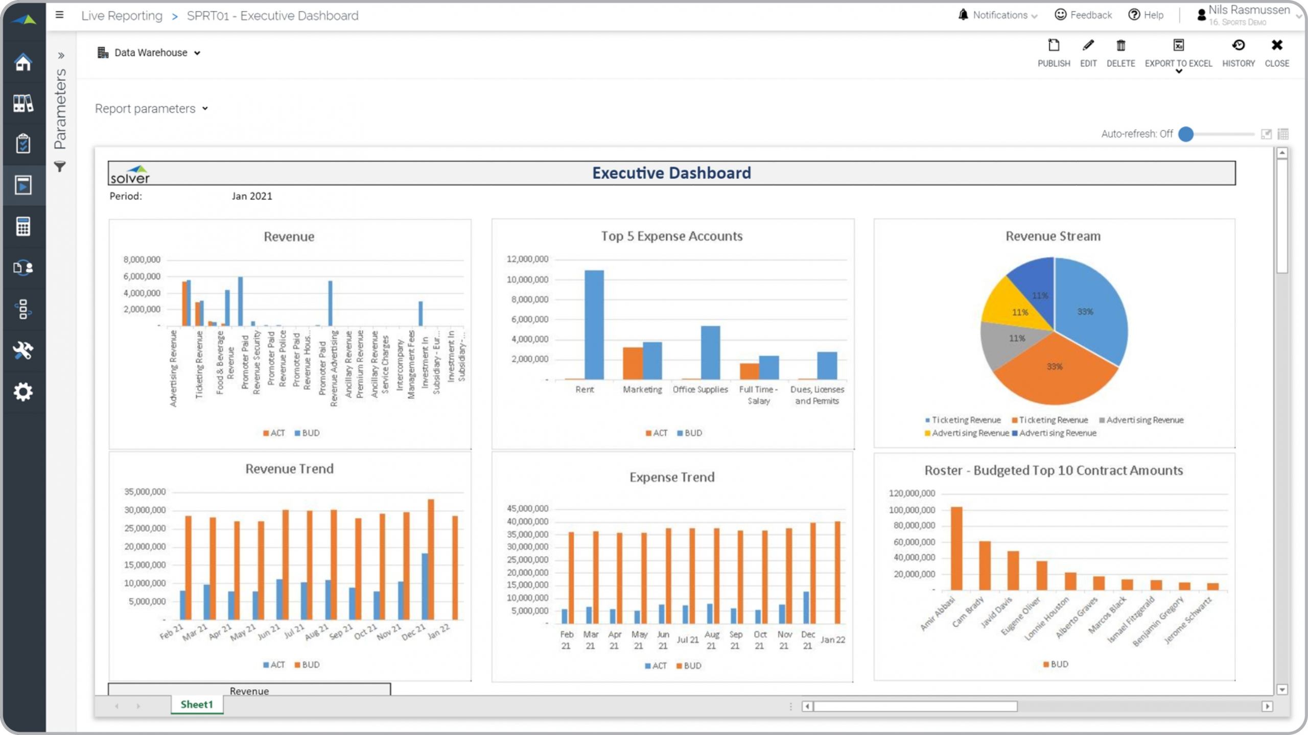 Sports – Executive Dashboard