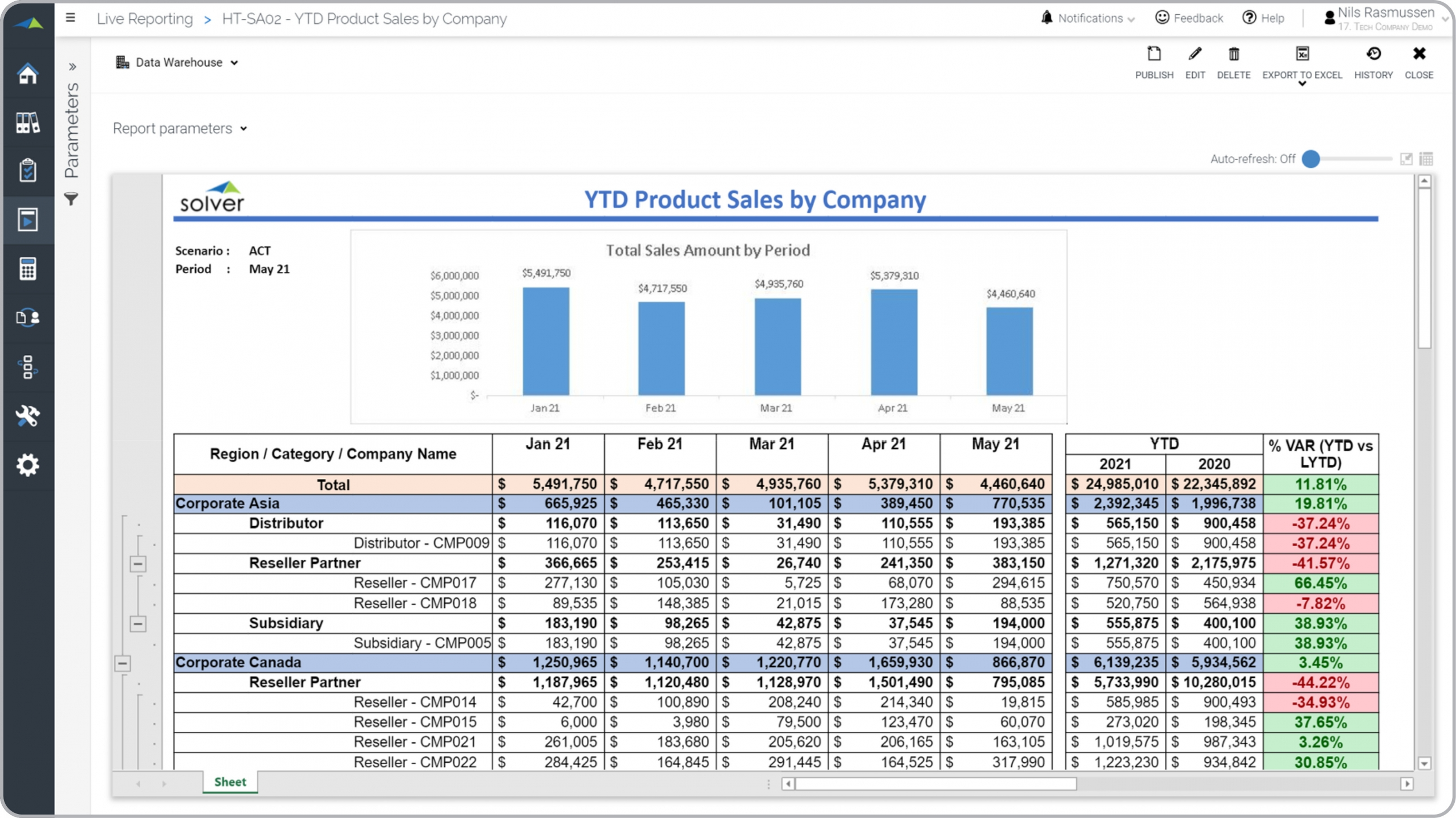 Tech – YTD Sales Trend