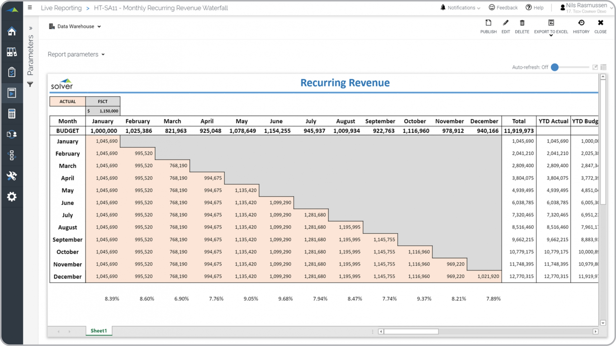Tech – Recurring Revenue Waterfall