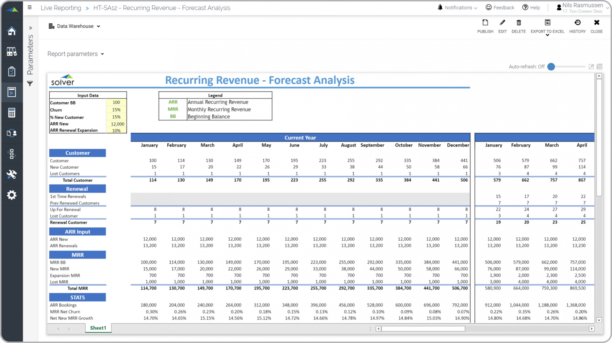Tech – Recurring Revenue Forecast