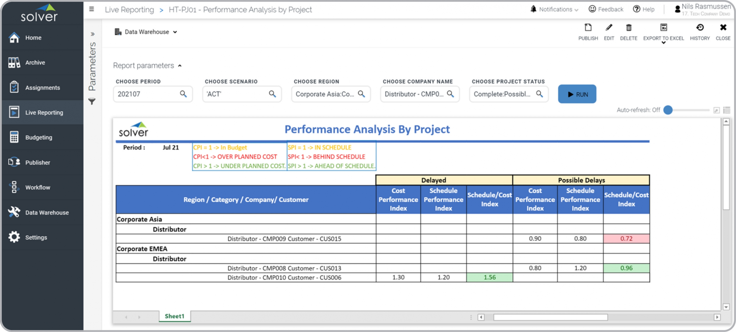 Tech – Project Performance