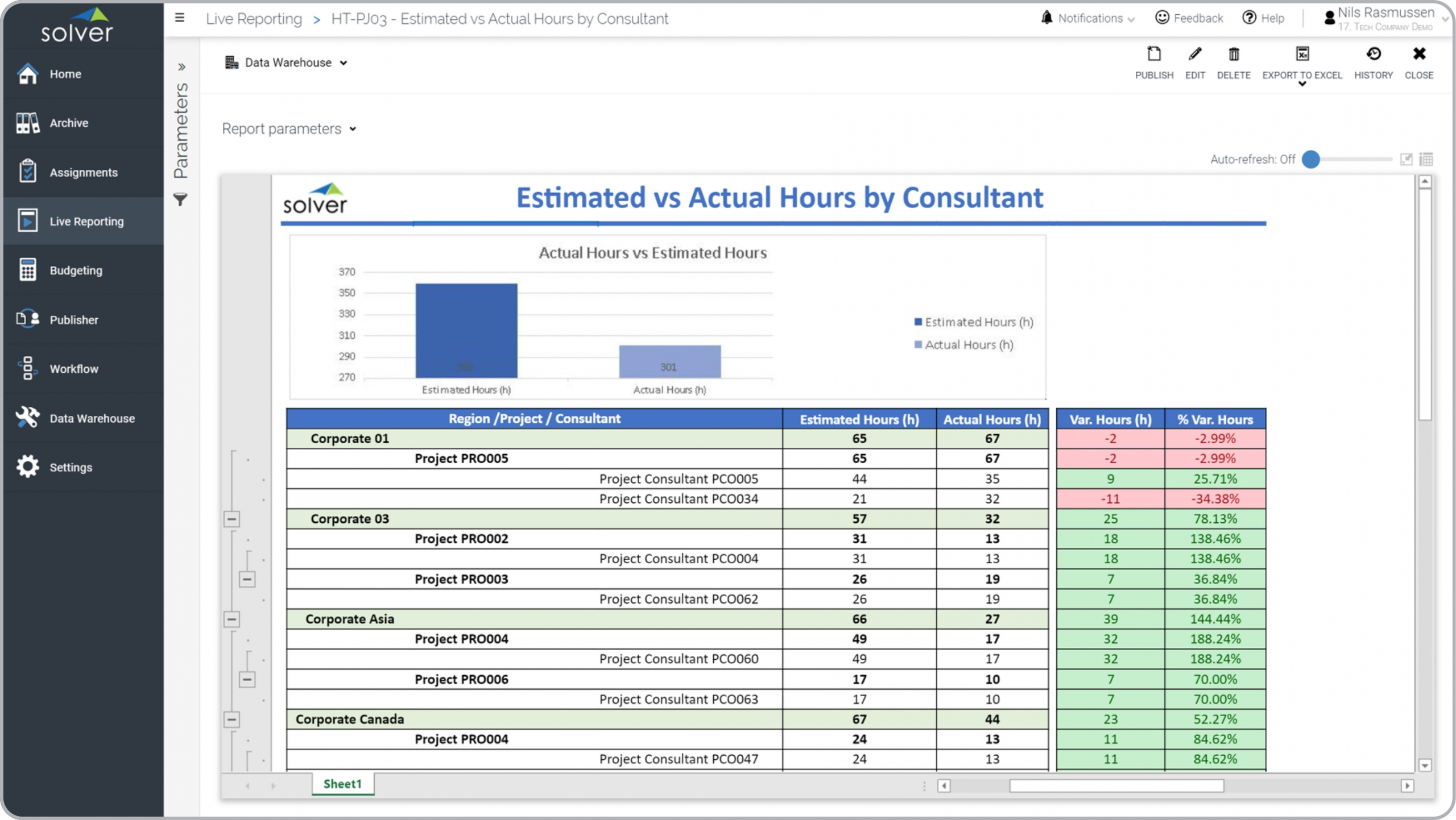 Tech – Consultant Hours Analysis