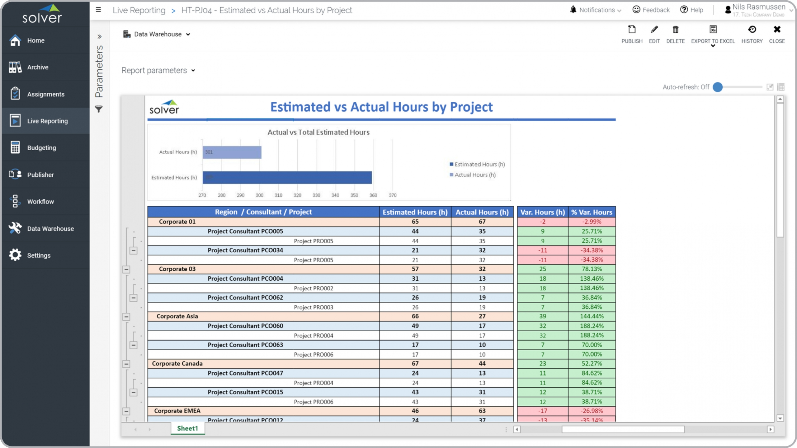 Example of an Actual and Estimated Project Hours Report for a Technology Company