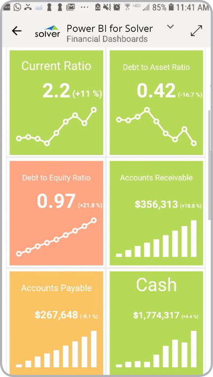 Power BI mobile dashboard financial kpi
