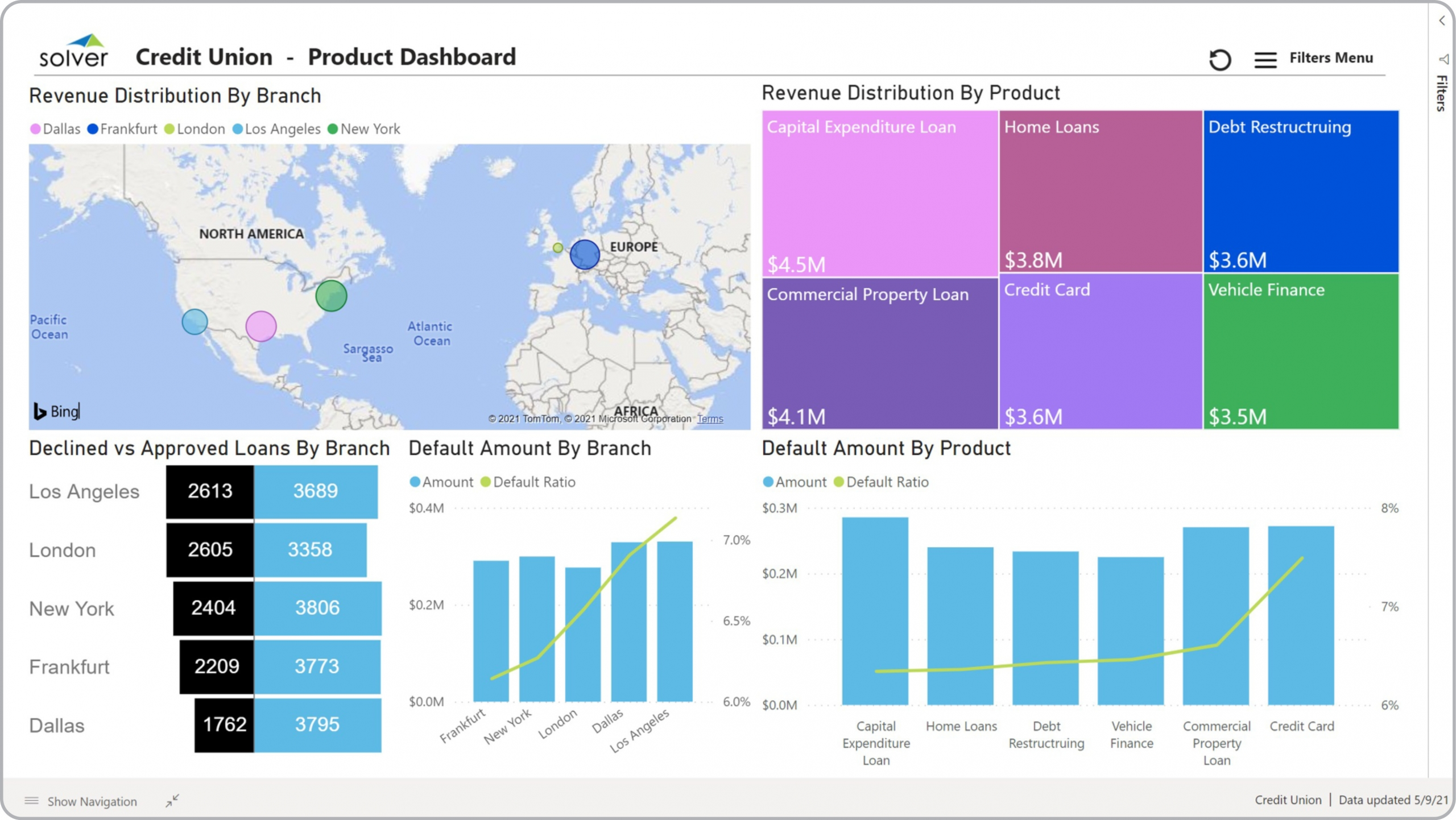 Credit Union – Product Dashboard
