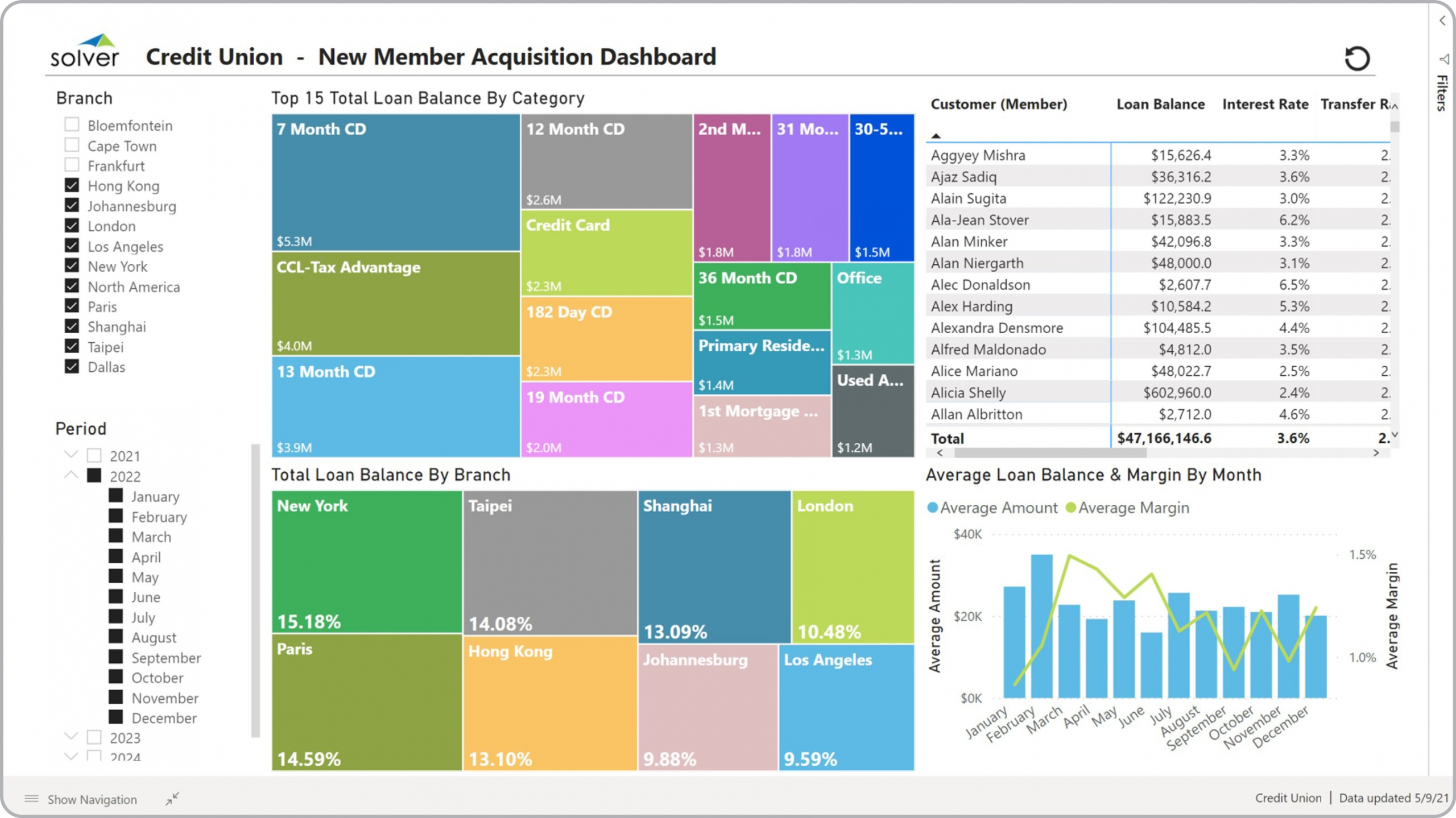 Credit Union – New Member Dashboard
