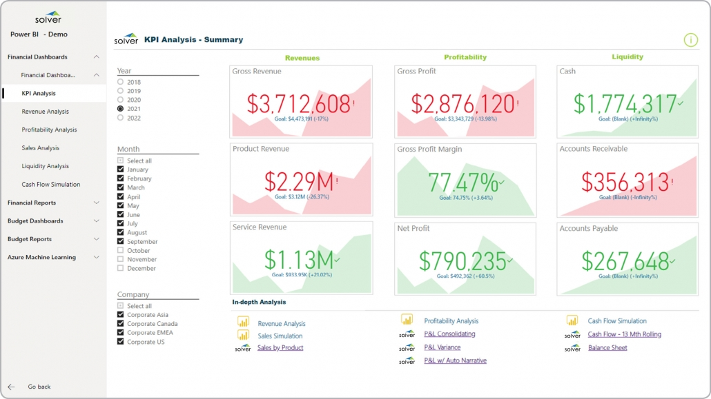 Power BI dashboard kpi financial metrics