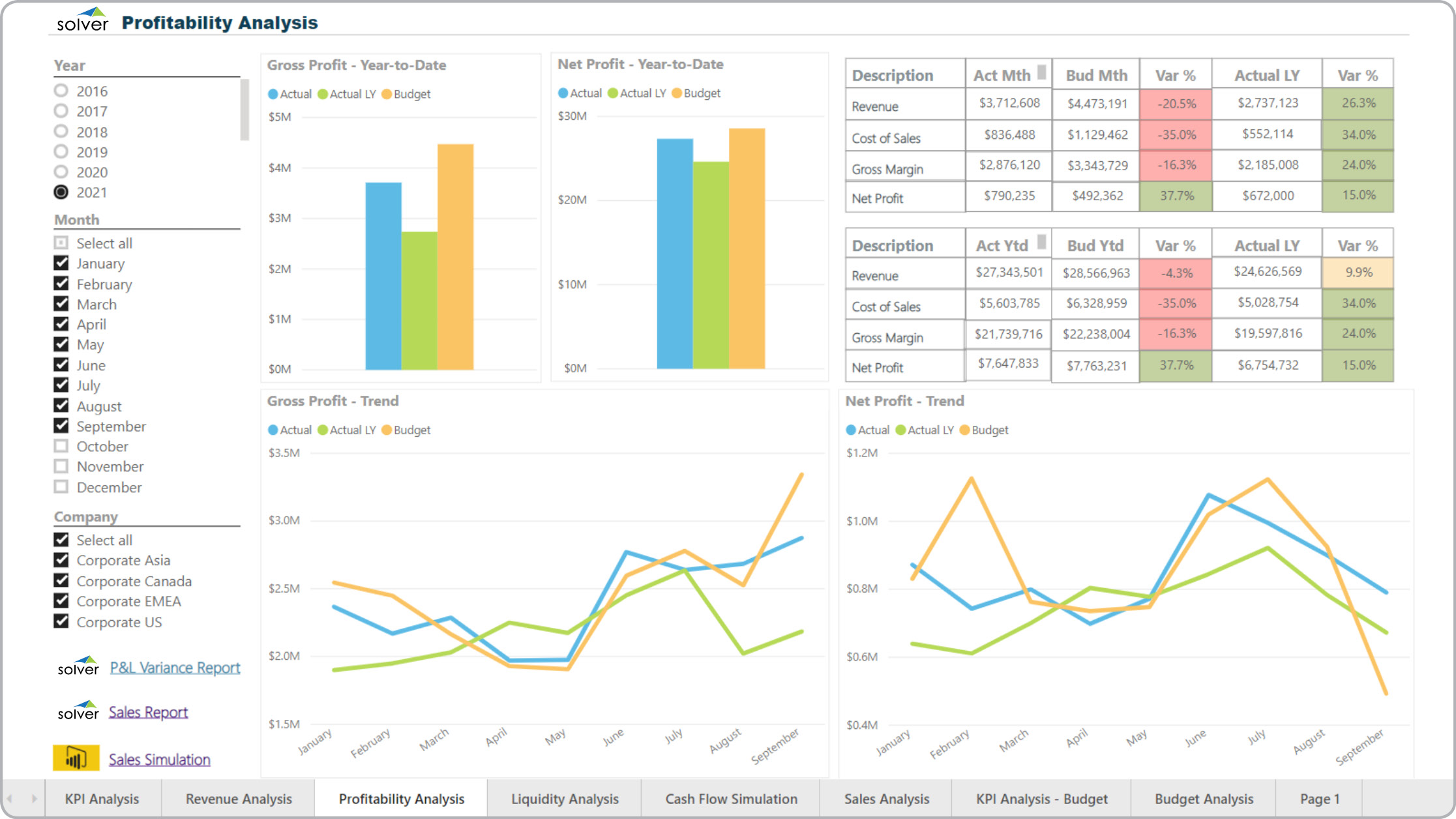 Power BI dashboard profit kpi revenue