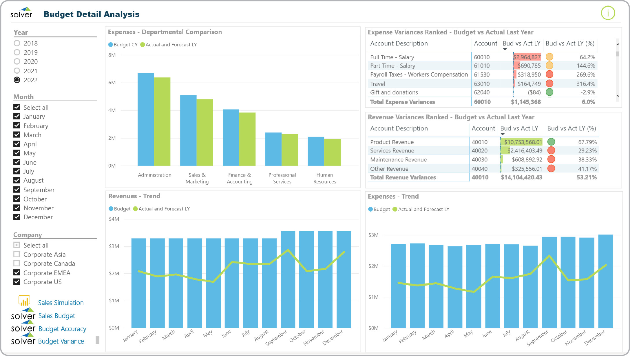Power BI dashboard budget forecast analysis